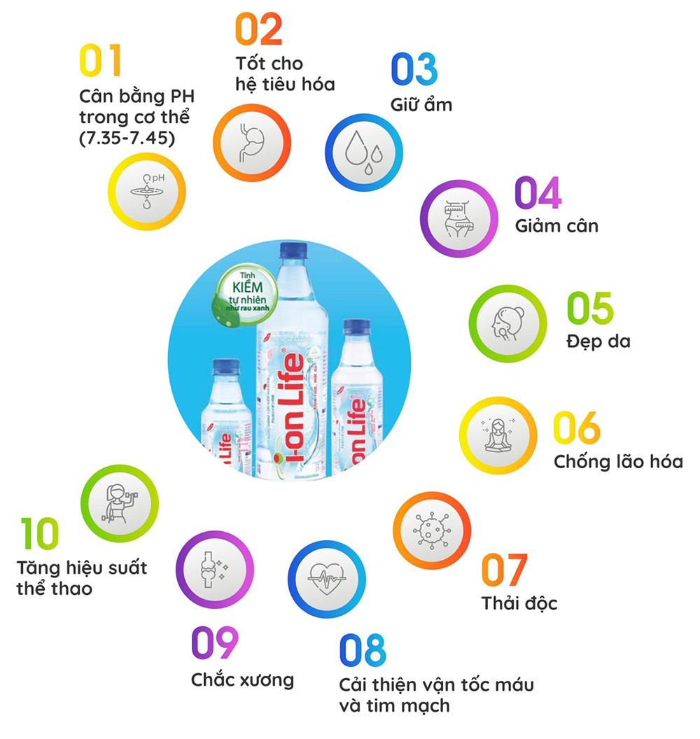 Tại sao nên chọn uống nước Ion Life mỗi ngày